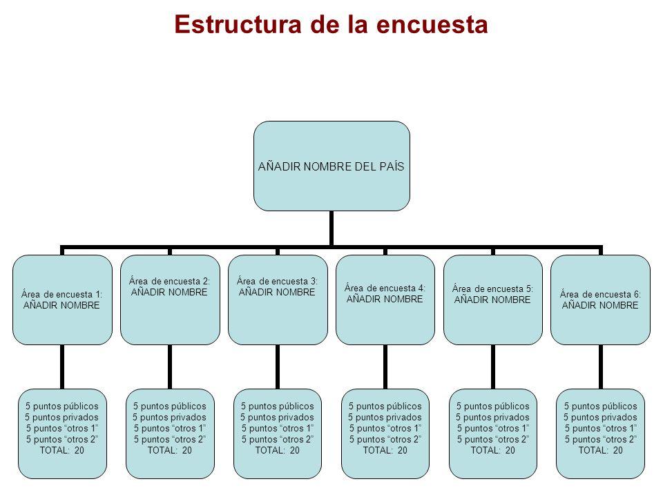 Estructura de la encuesta