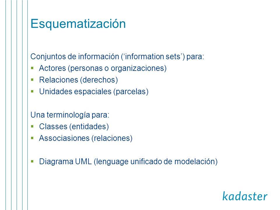 Esquematización Conjuntos de información ('information sets') para: