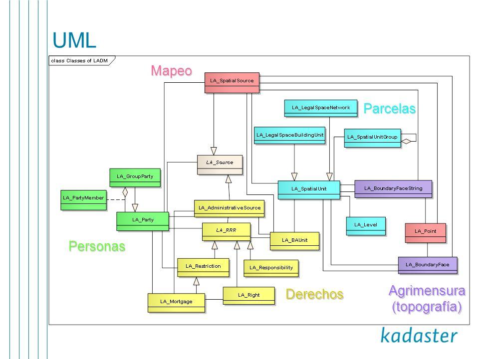 UML Mapeo Parcelas Personas Derechos Agrimensura (topografía)