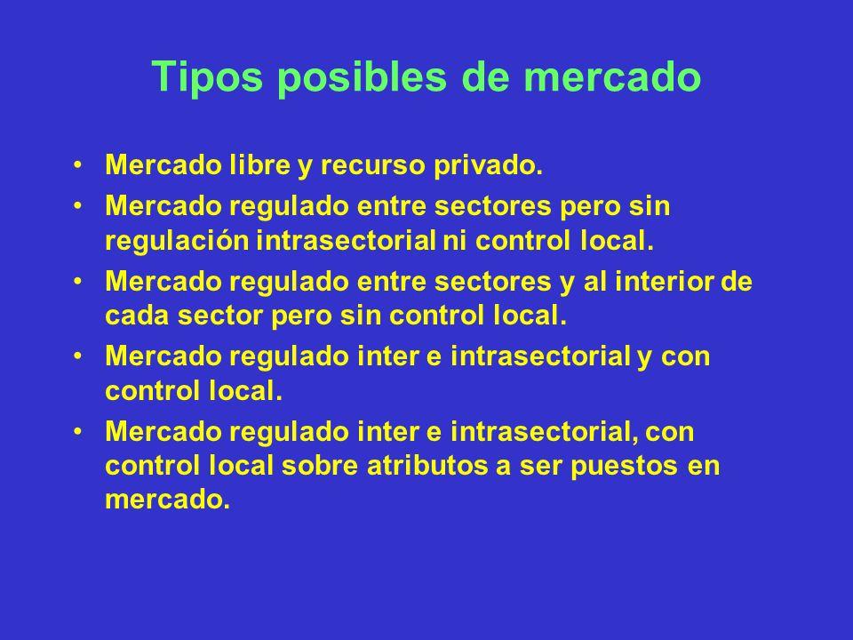 Tipos posibles de mercado