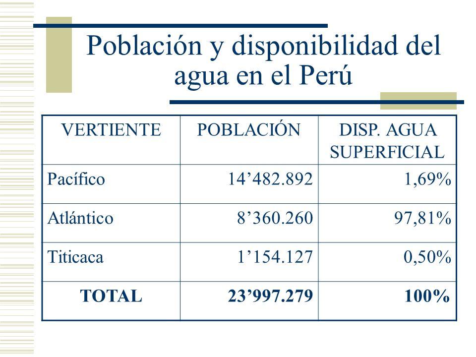 Población y disponibilidad del agua en el Perú