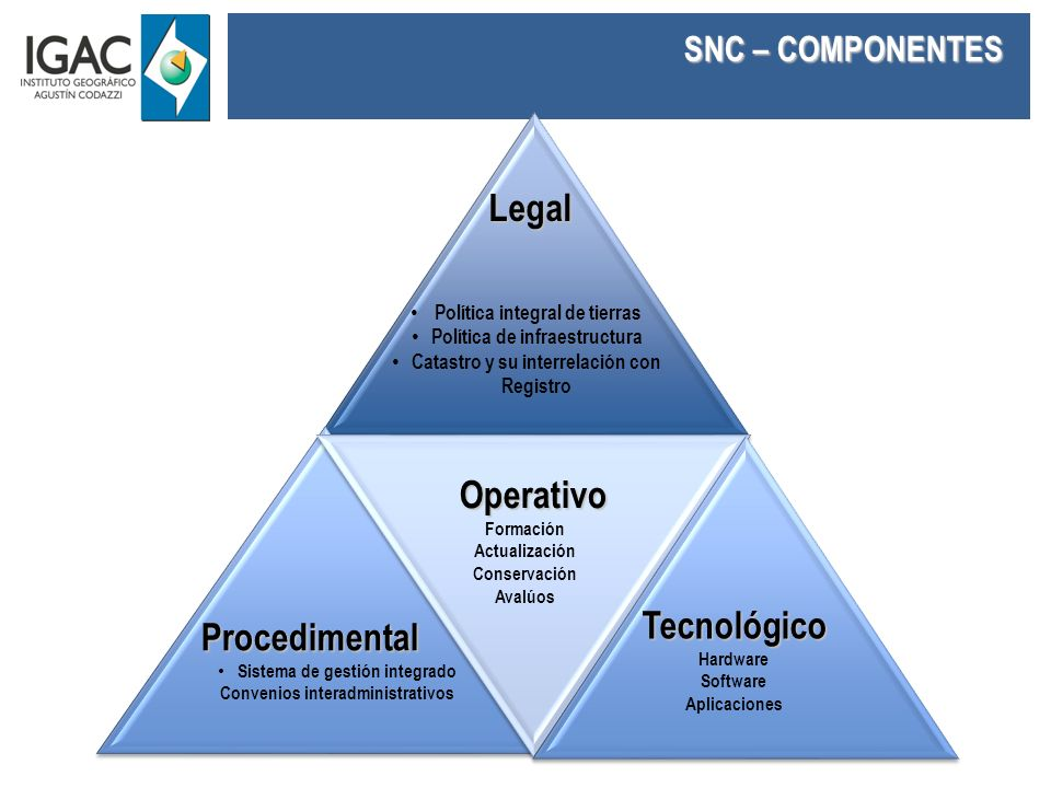 Legal Operativo Tecnológico Procedimental