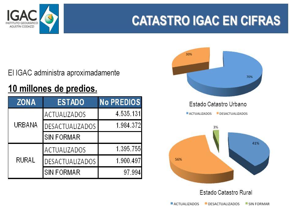 CATASTRO IGAC EN CIFRAS