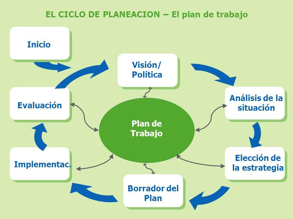 EL CICLO DE PLANEACION – El plan de trabajo