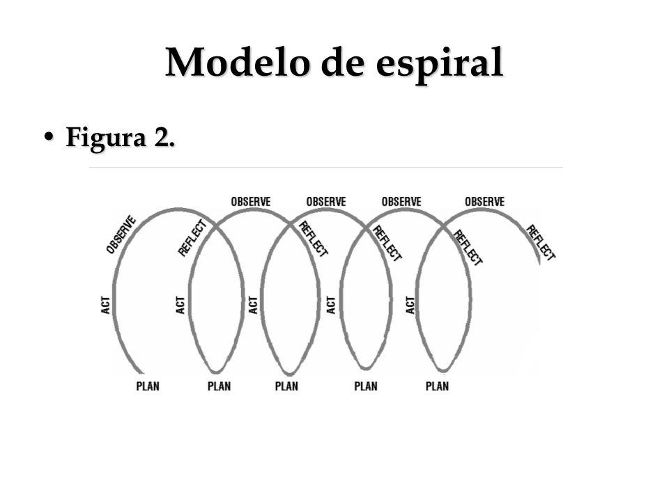 Modelo de espiral Figura 2.
