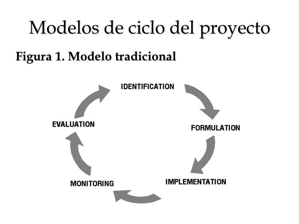 Modelos de ciclo del proyecto