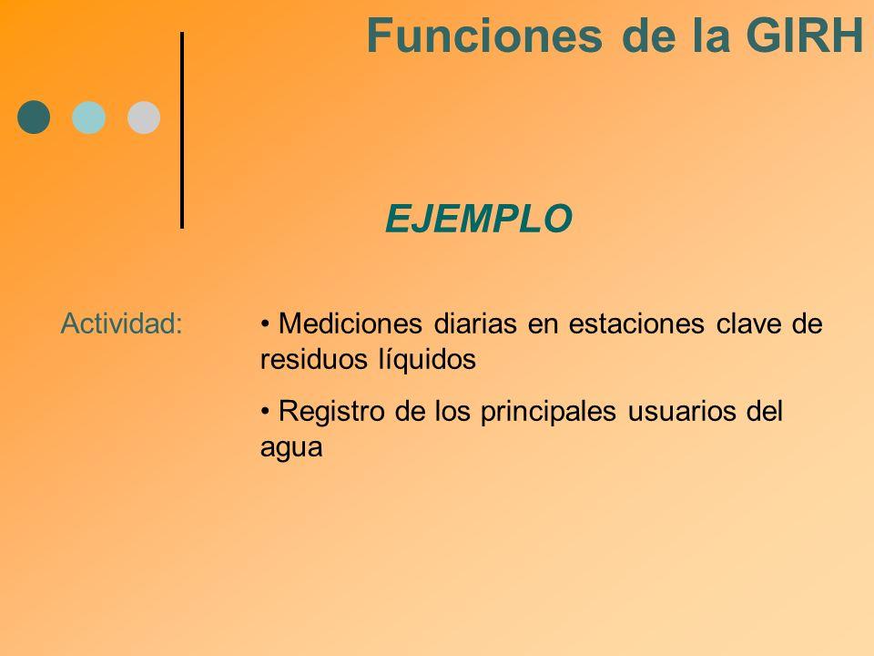 Funciones de la GIRH EJEMPLO Actividad:
