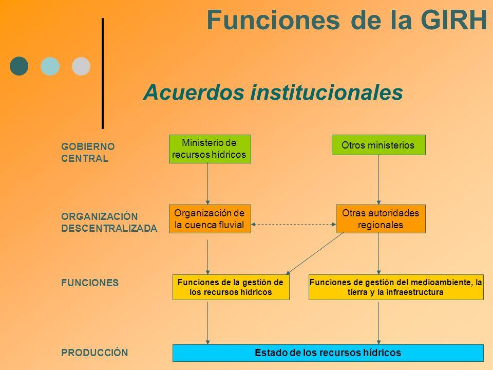 Funciones de la GIRH Acuerdos institucionales