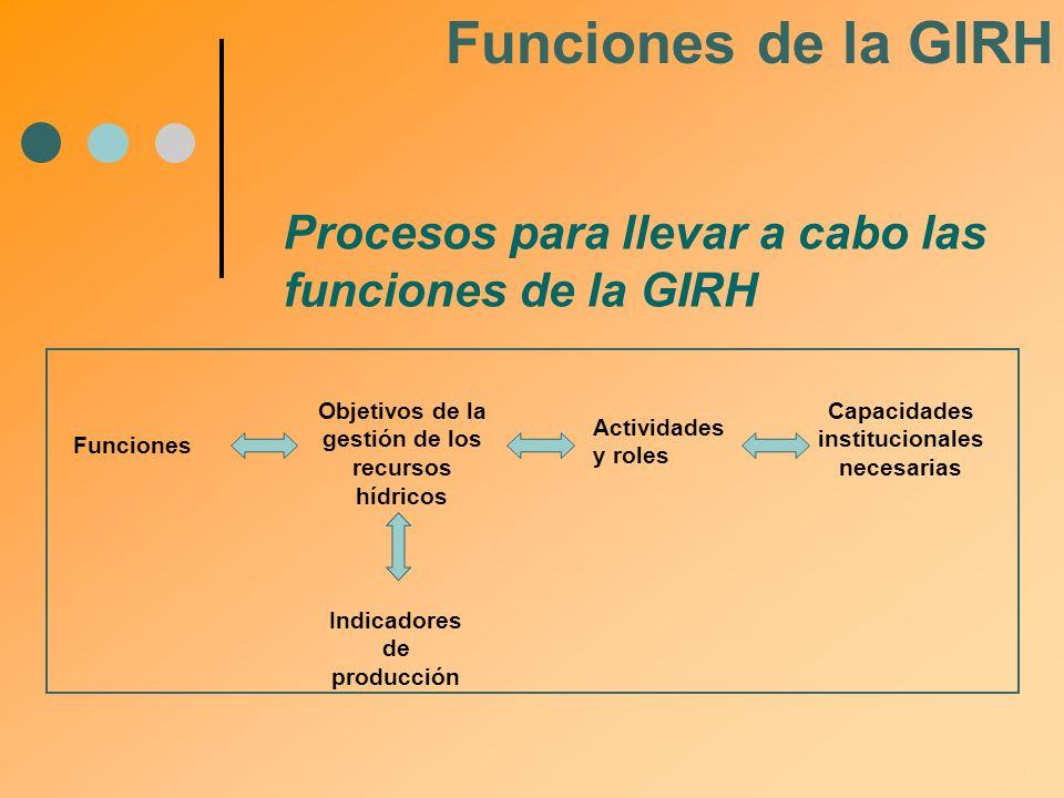 Funciones de la GIRH Procesos para llevar a cabo las funciones de la GIRH. Objetivos de la gestión de los recursos hídricos.