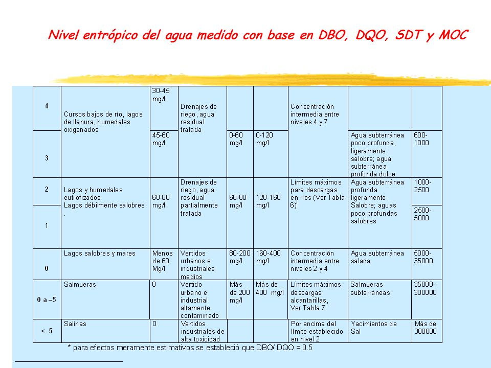 Nivel entrópico del agua medido con base en DBO, DQO, SDT y MOC