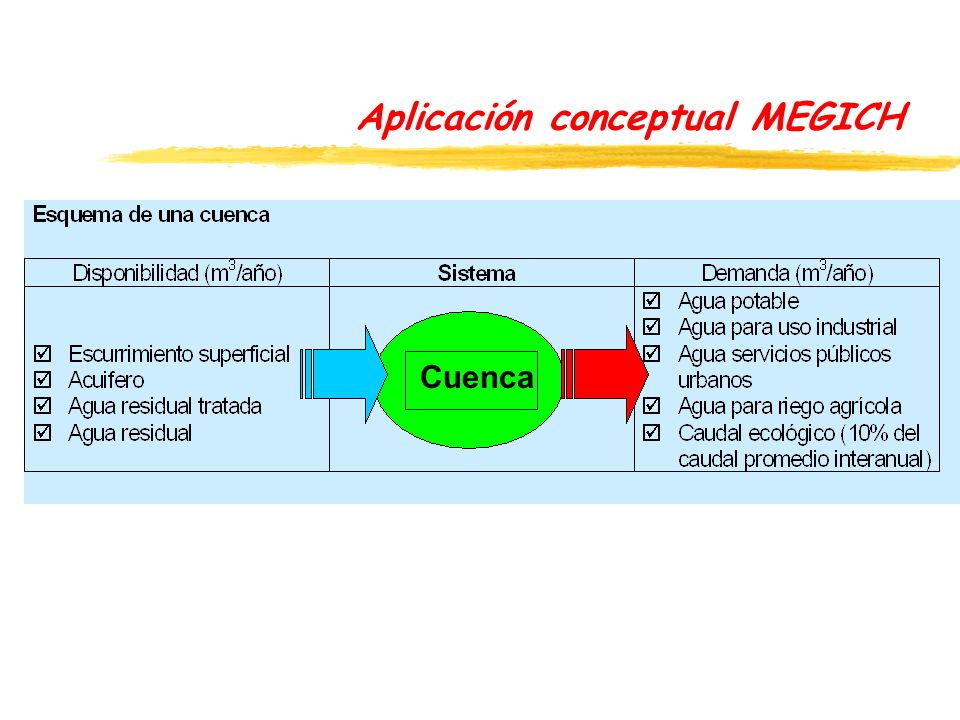 Aplicación conceptual MEGICH