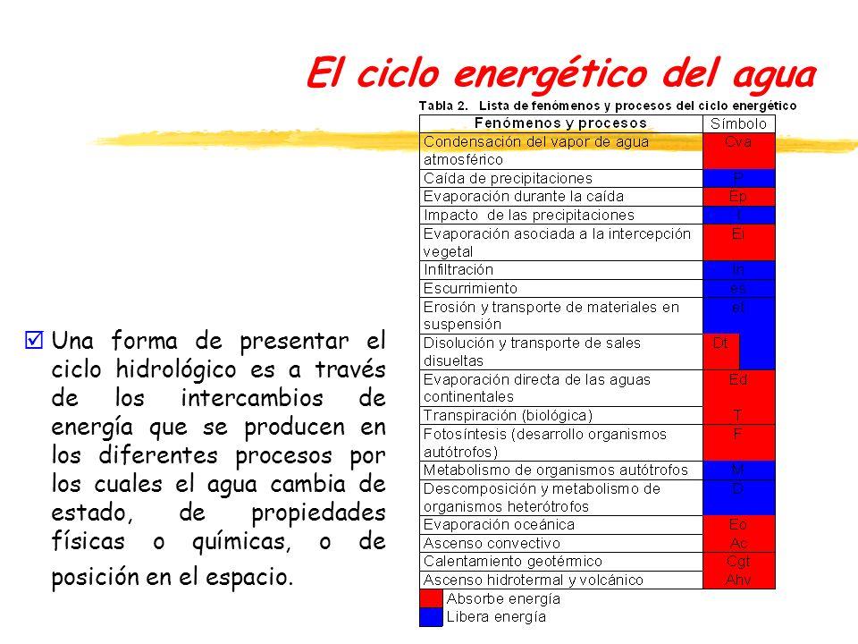 El ciclo energético del agua