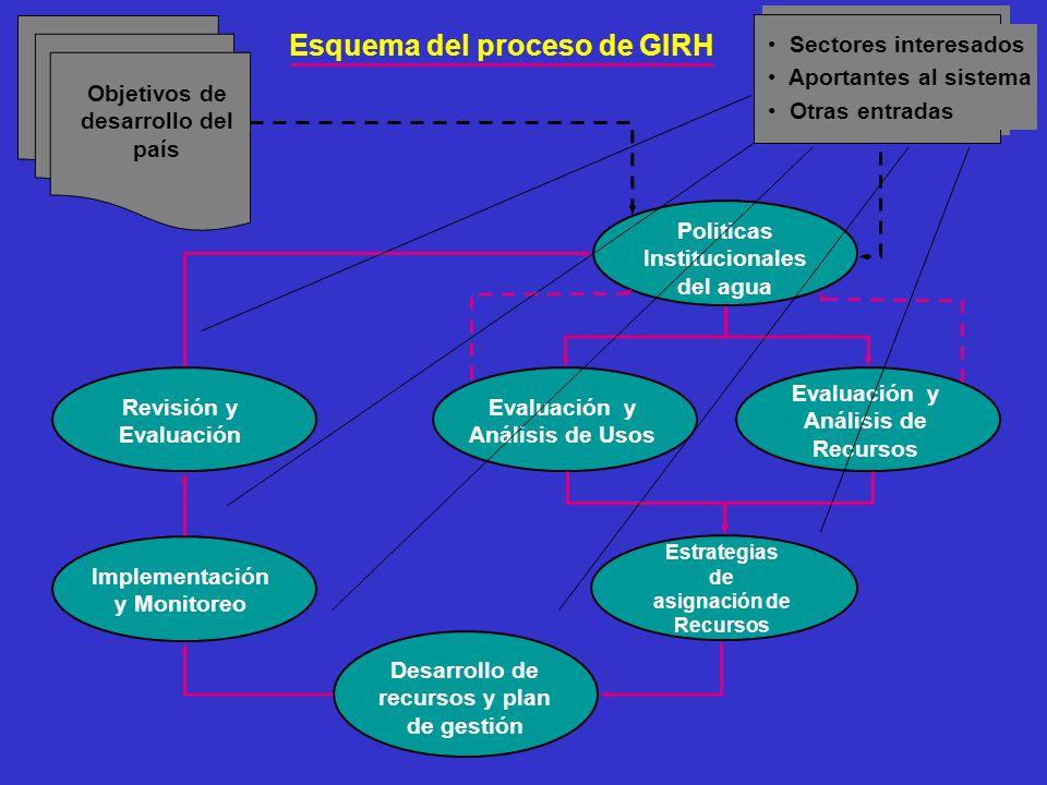 Esquema del proceso de GIRH