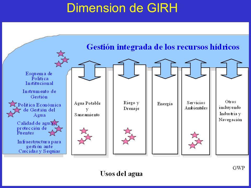 Dimension de GIRH GWP