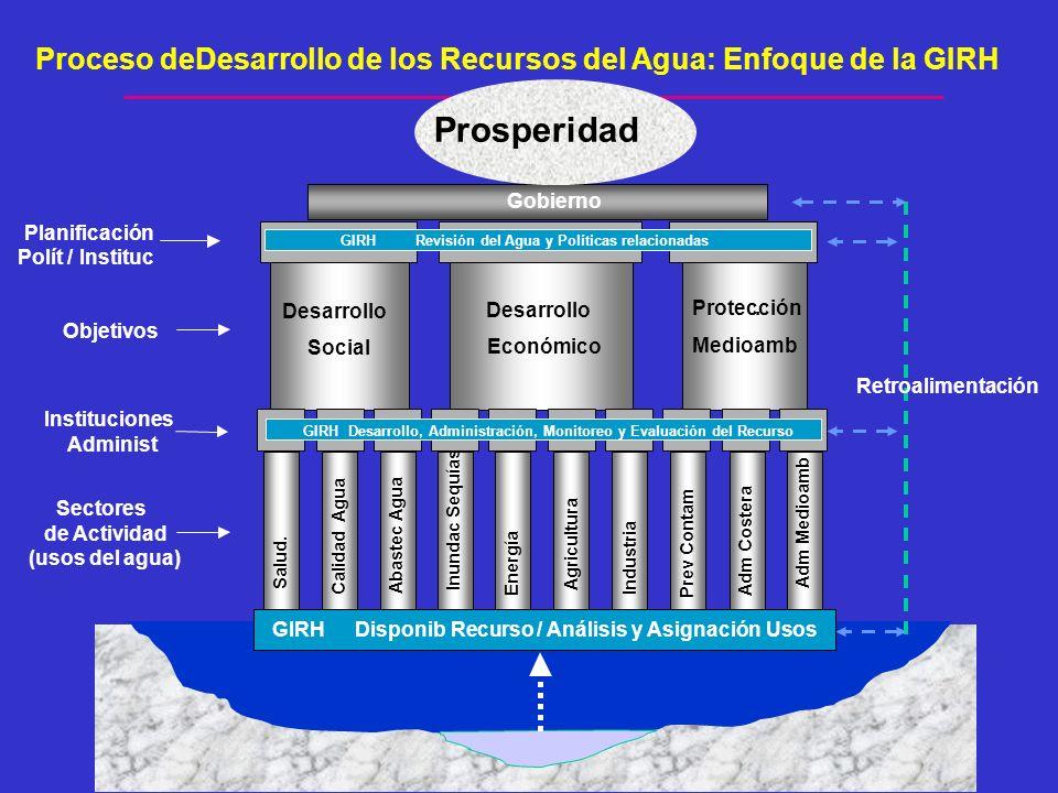 Proceso deDesarrollo de los Recursos del Agua: Enfoque de la GIRH