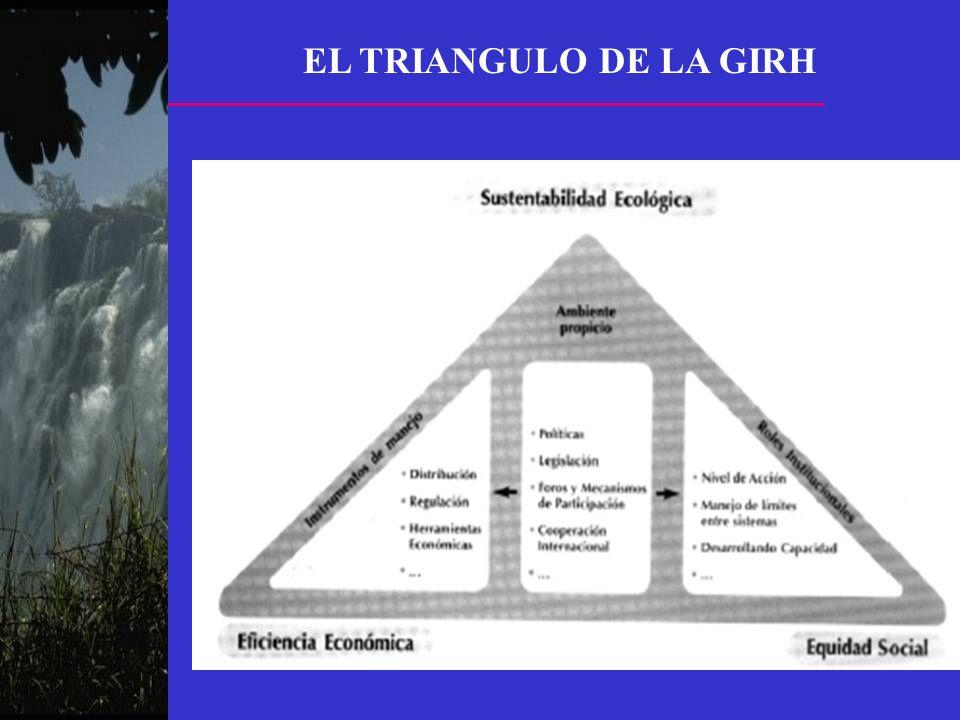 EL TRIANGULO DE LA GIRH