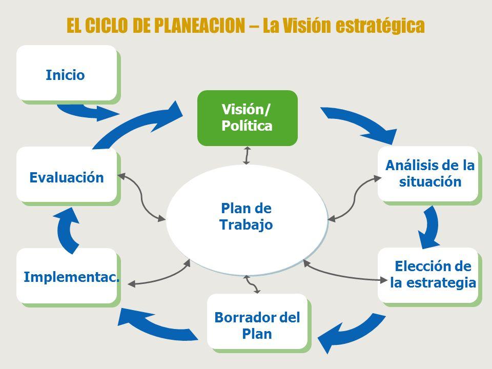 Análisis de la situación Elección de la estrategia