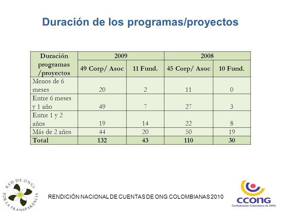 Duración de los programas/proyectos