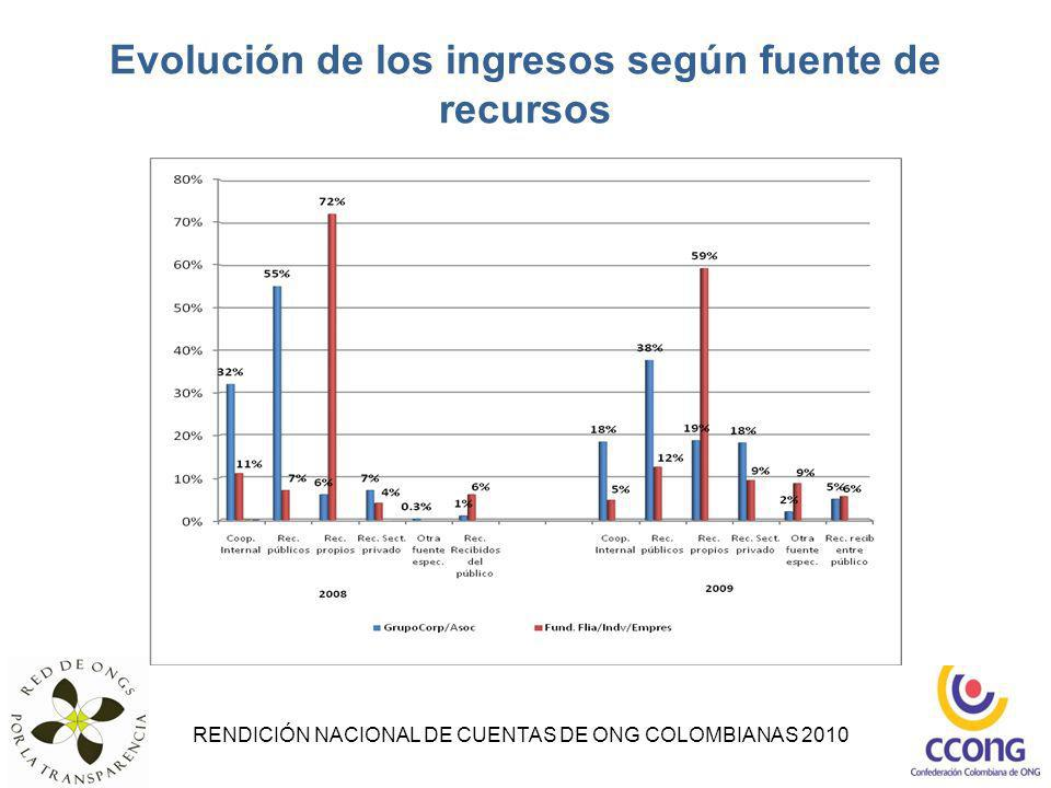 Evolución de los ingresos según fuente de recursos