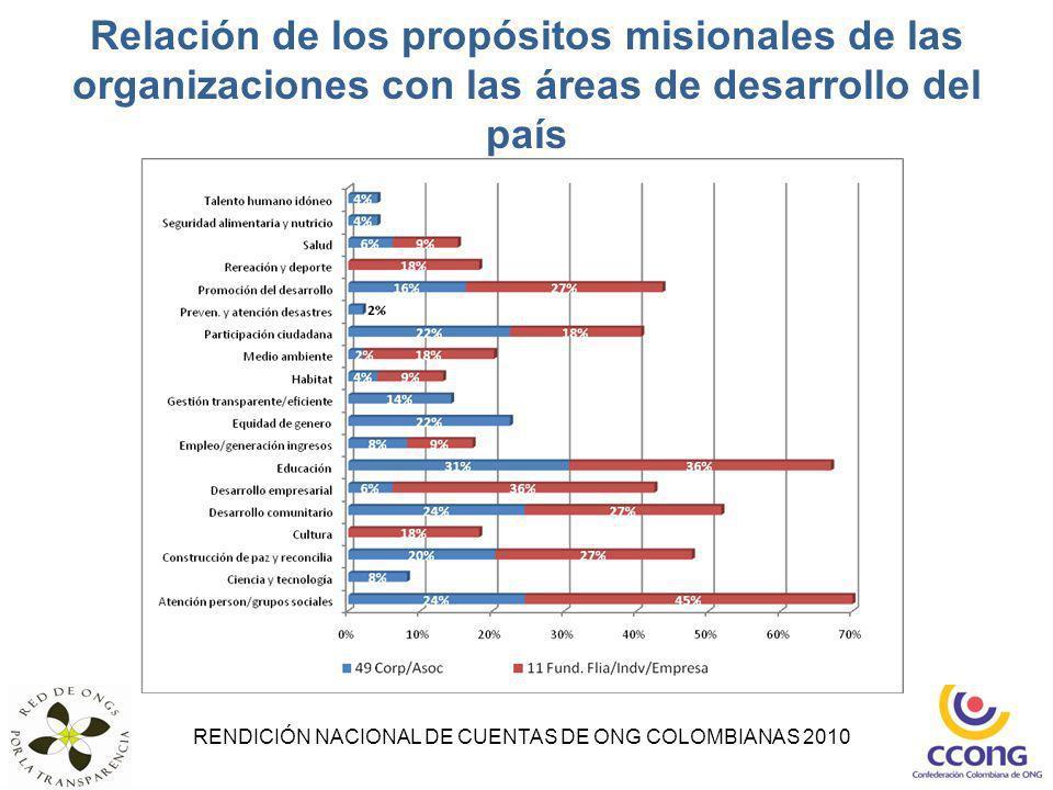 RENDICIÓN NACIONAL DE CUENTAS DE ONG COLOMBIANAS 2010