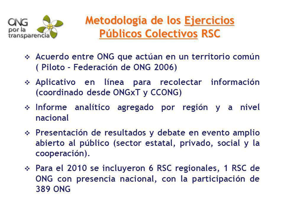 Metodología de los Ejercicios Públicos Colectivos RSC