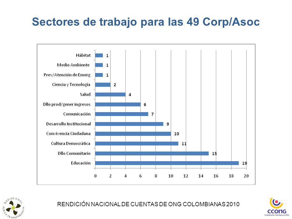 Sectores de trabajo para las 49 Corp/Asoc