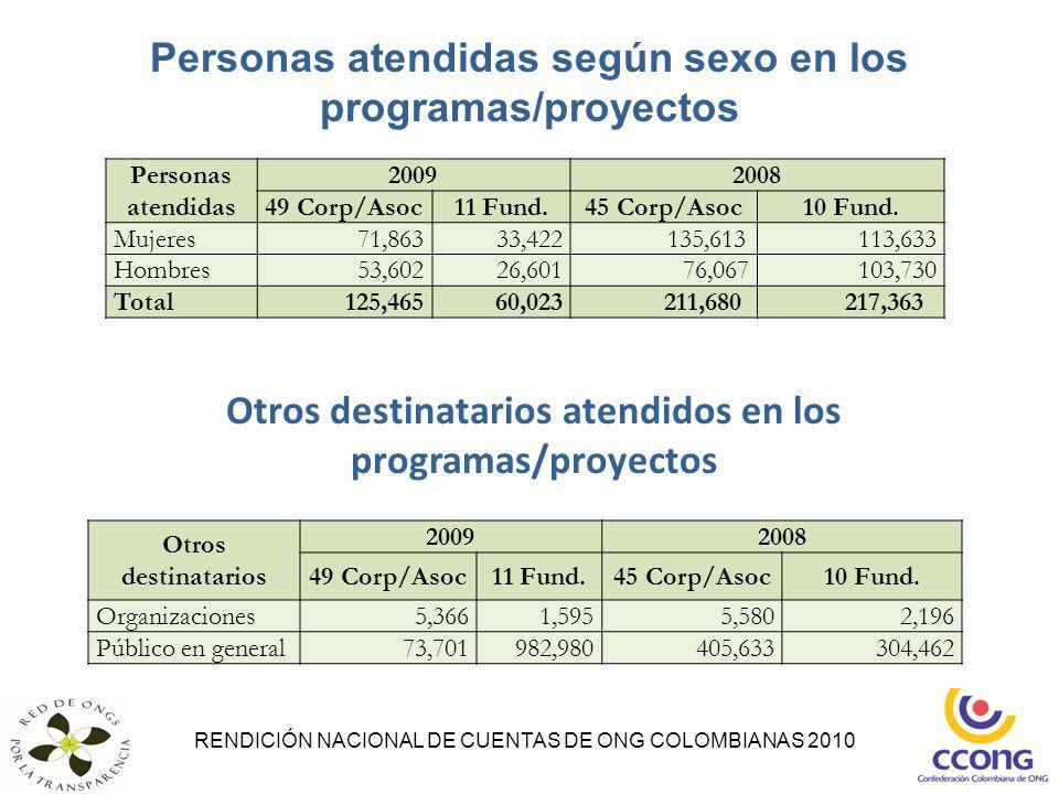 Personas atendidas según sexo en los programas/proyectos