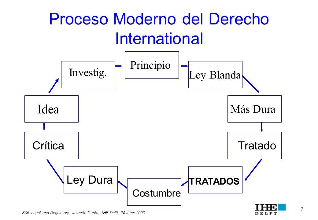 Proceso Moderno del Derecho International