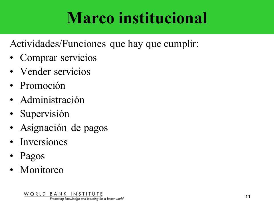 Marco institucional Actividades/Funciones que hay que cumplir: