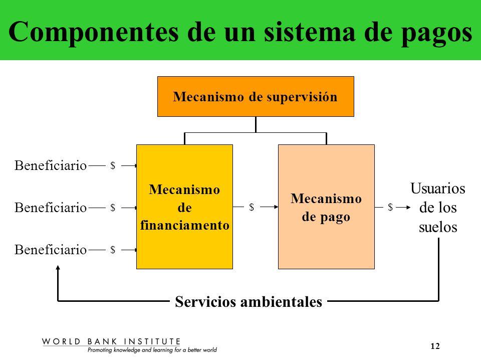 Componentes de un sistema de pagos