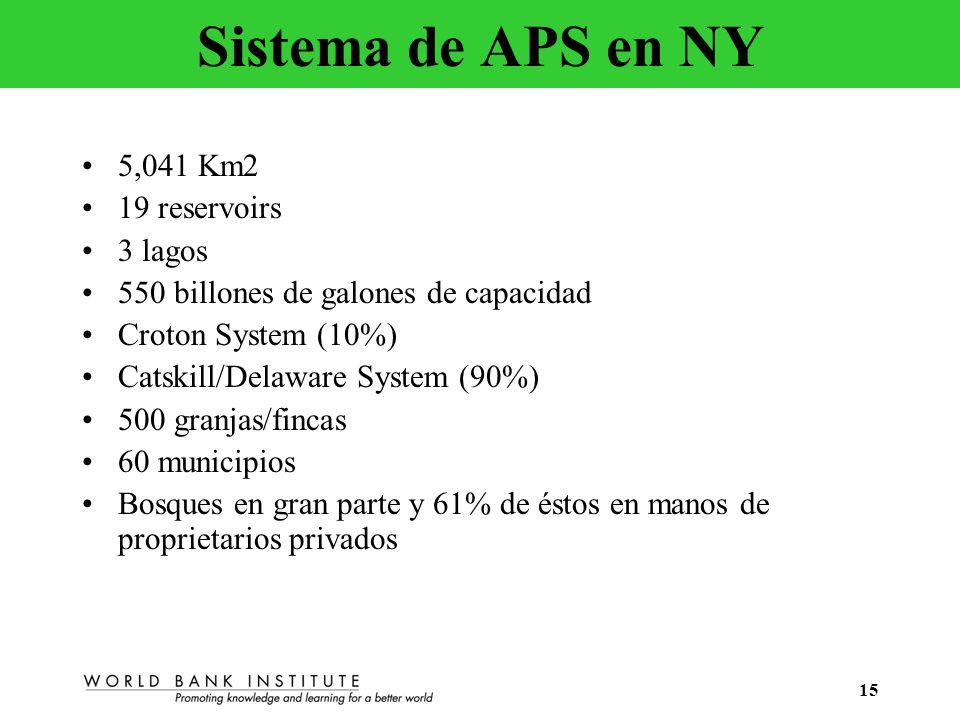 Sistema de APS en NY 5,041 Km2 19 reservoirs 3 lagos