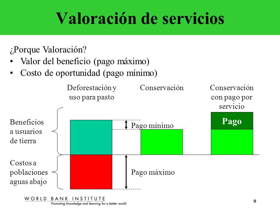 Valoración de servicios