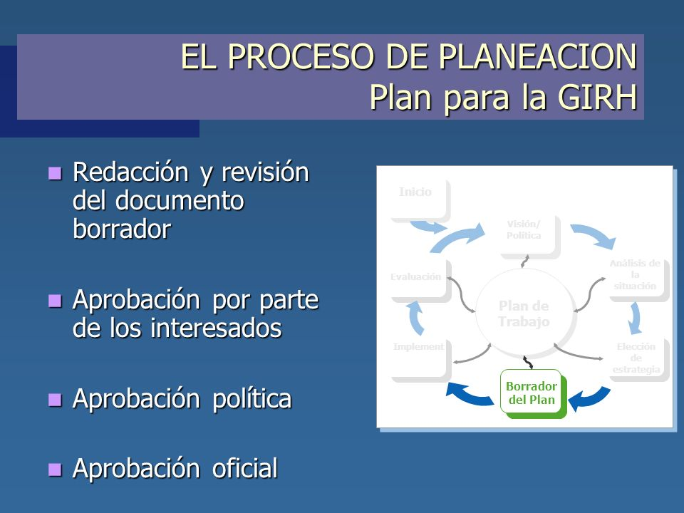 EL PROCESO DE PLANEACION Plan para la GIRH