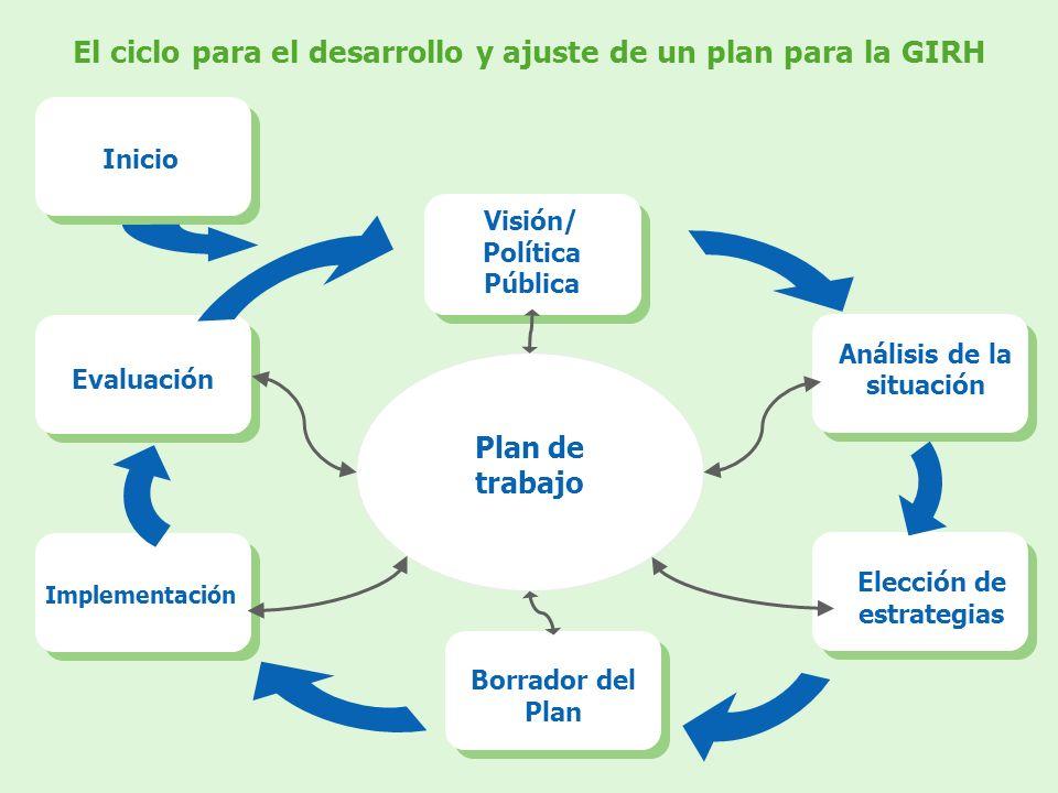El ciclo para el desarrollo y ajuste de un plan para la GIRH