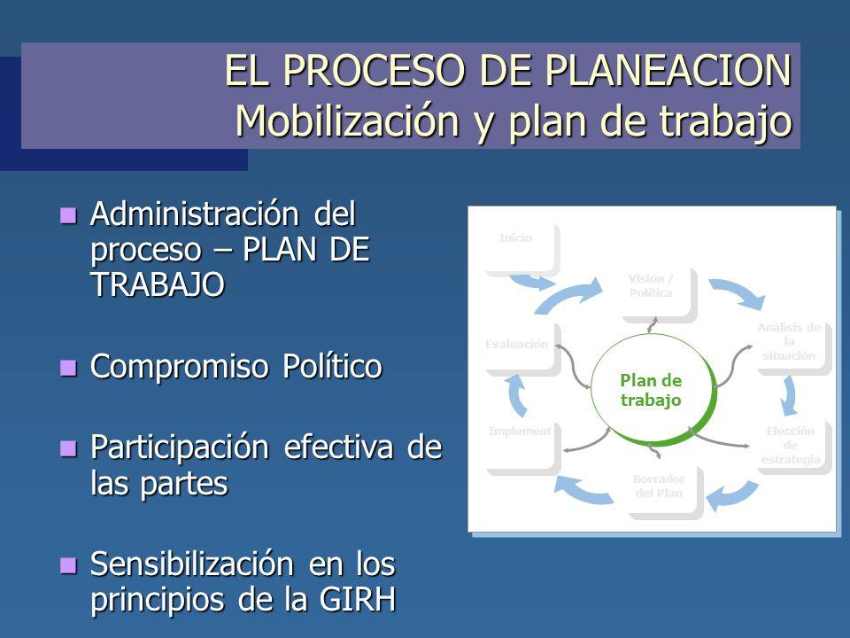 EL PROCESO DE PLANEACION Mobilización y plan de trabajo