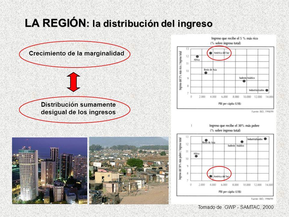 Distribución sumamente desigual de los ingresos