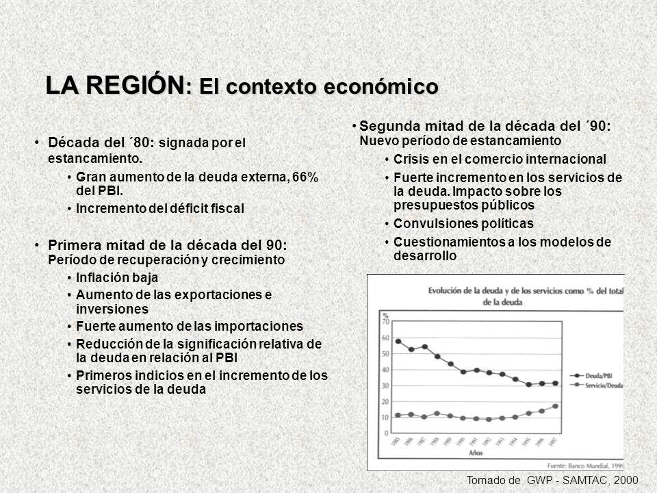 LA REGIÓN: El contexto económico