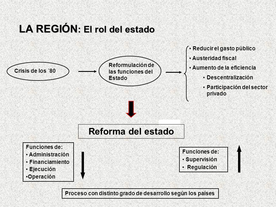 LA REGIÓN: El rol del estado