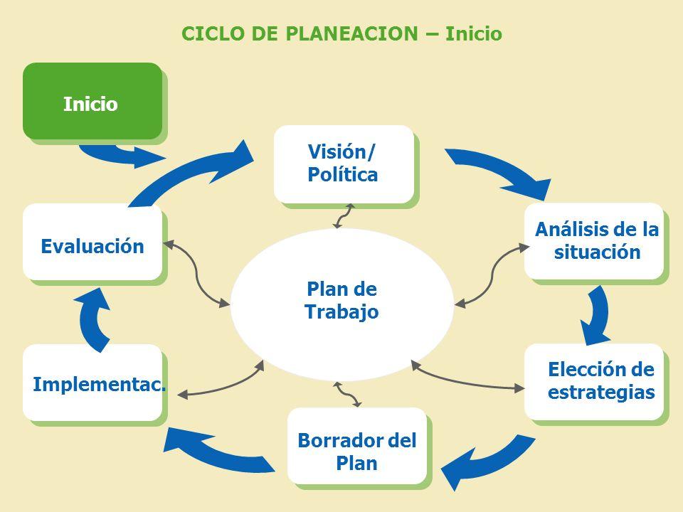 CICLO DE PLANEACION – Inicio