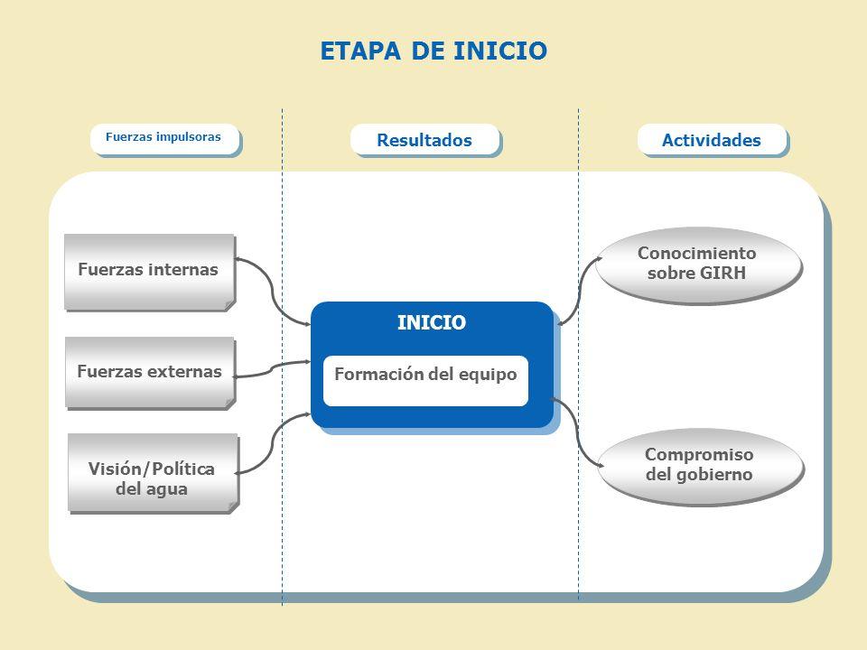 ETAPA DE INICIO INICIO Resultados Actividades Fuerzas internas