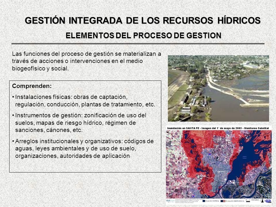 GESTIÓN INTEGRADA DE LOS RECURSOS HÍDRICOS ELEMENTOS DEL PROCESO DE GESTION