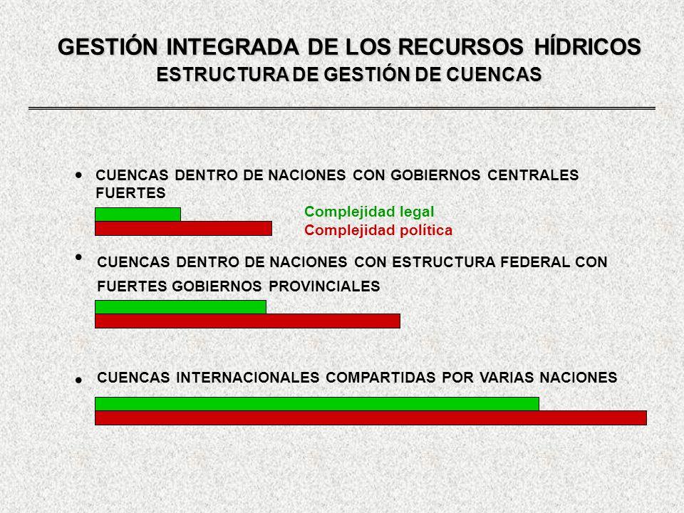GESTIÓN INTEGRADA DE LOS RECURSOS HÍDRICOS ESTRUCTURA DE GESTIÓN DE CUENCAS