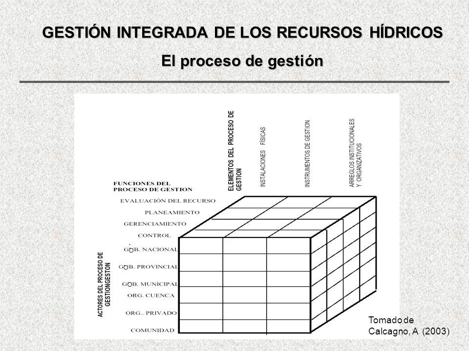 GESTIÓN INTEGRADA DE LOS RECURSOS HÍDRICOS El proceso de gestión