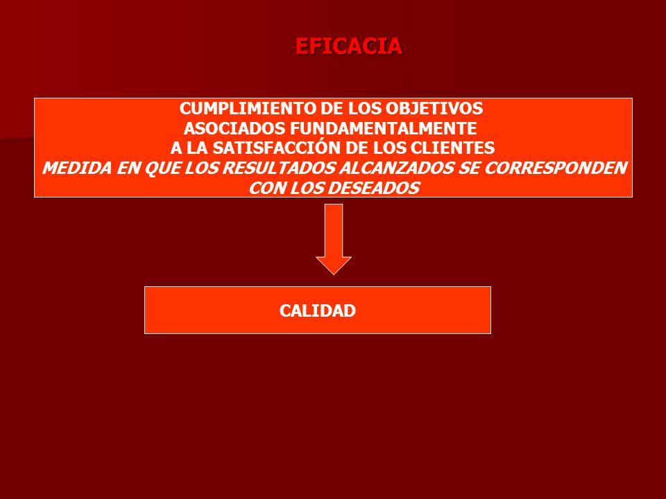 EFICACIA CUMPLIMIENTO DE LOS OBJETIVOS ASOCIADOS FUNDAMENTALMENTE