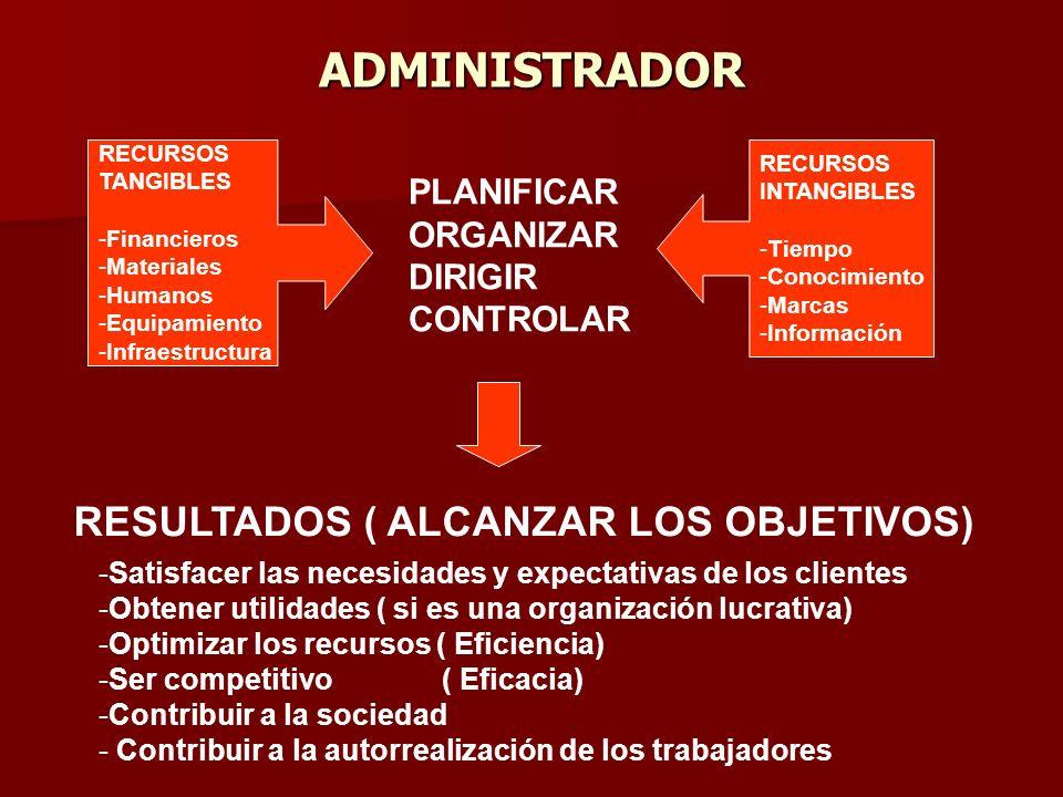 ADMINISTRADOR RESULTADOS ( ALCANZAR LOS OBJETIVOS) PLANIFICAR