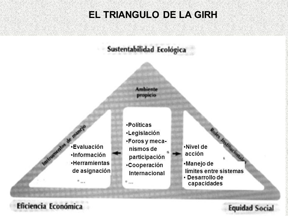 EL TRIANGULO DE LA GIRH Políticas Legislación Foros y meca- nismos de