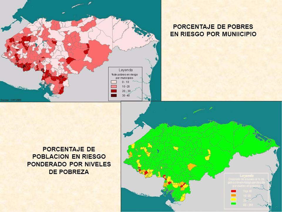 PORCENTAJE DE POBRES EN RIESGO POR MUNIICIPIO