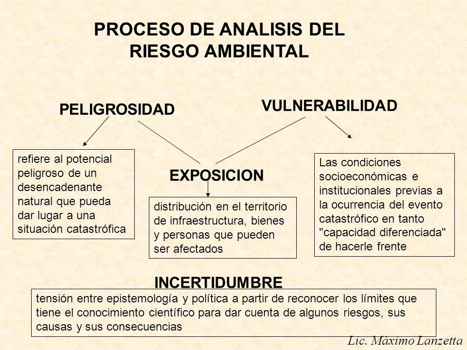 PROCESO DE ANALISIS DEL RIESGO AMBIENTAL
