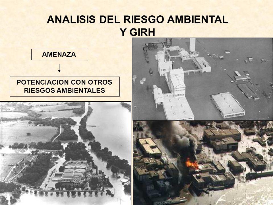 ANALISIS DEL RIESGO AMBIENTAL Y GIRH