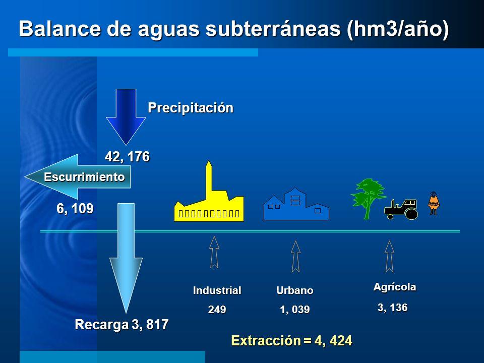 Balance de aguas subterráneas (hm3/año)